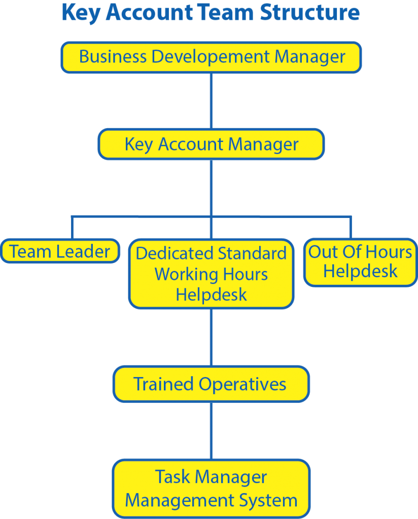 Key Account Manager Structure